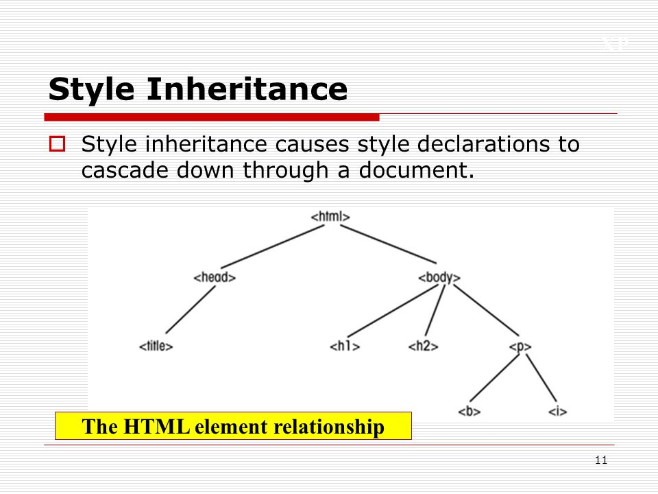 The HTML element relationship
