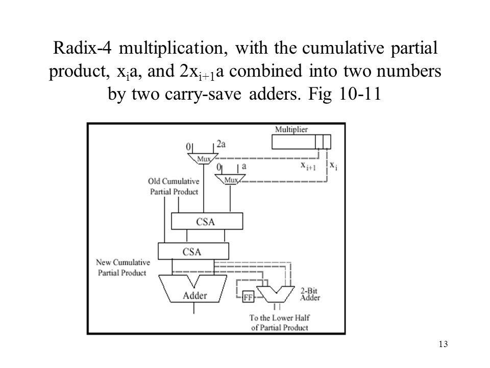 Radix-4 multiplication, with the cumulative partial product, xia, and 2xi+1a combined into two numbers by two carry-save adders.