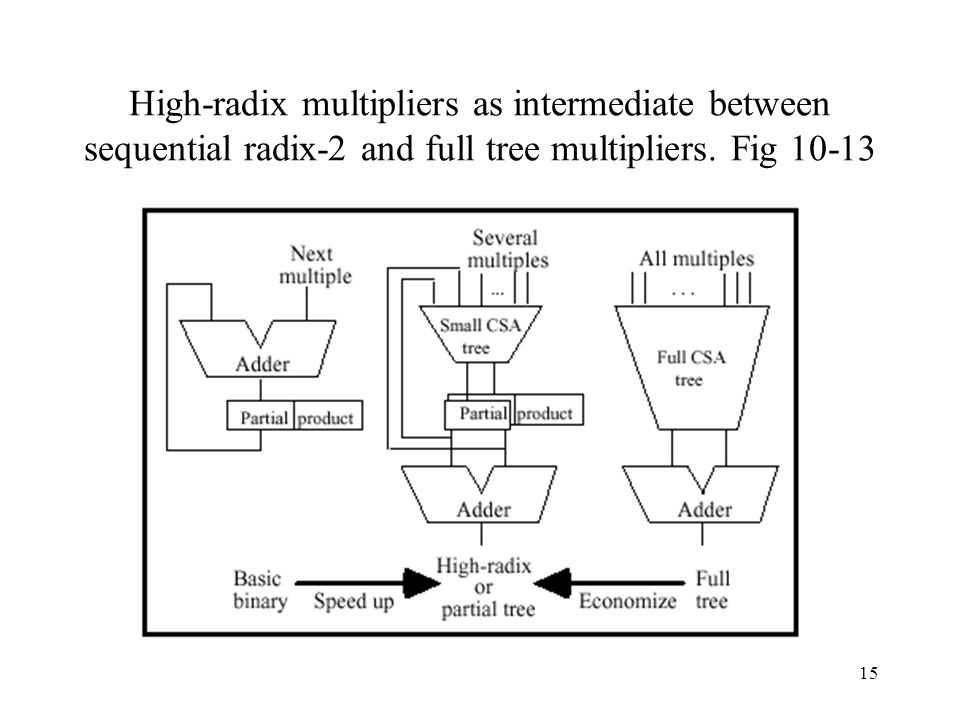 High-radix multipliers as intermediate between sequential radix-2 and full tree multipliers.