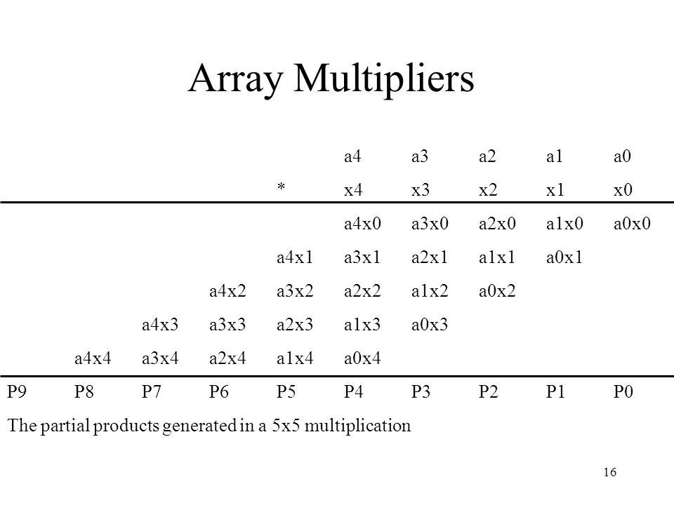Array Multipliers a4 a3 a2 a1 a0 * x4 x3 x2 x1 x0