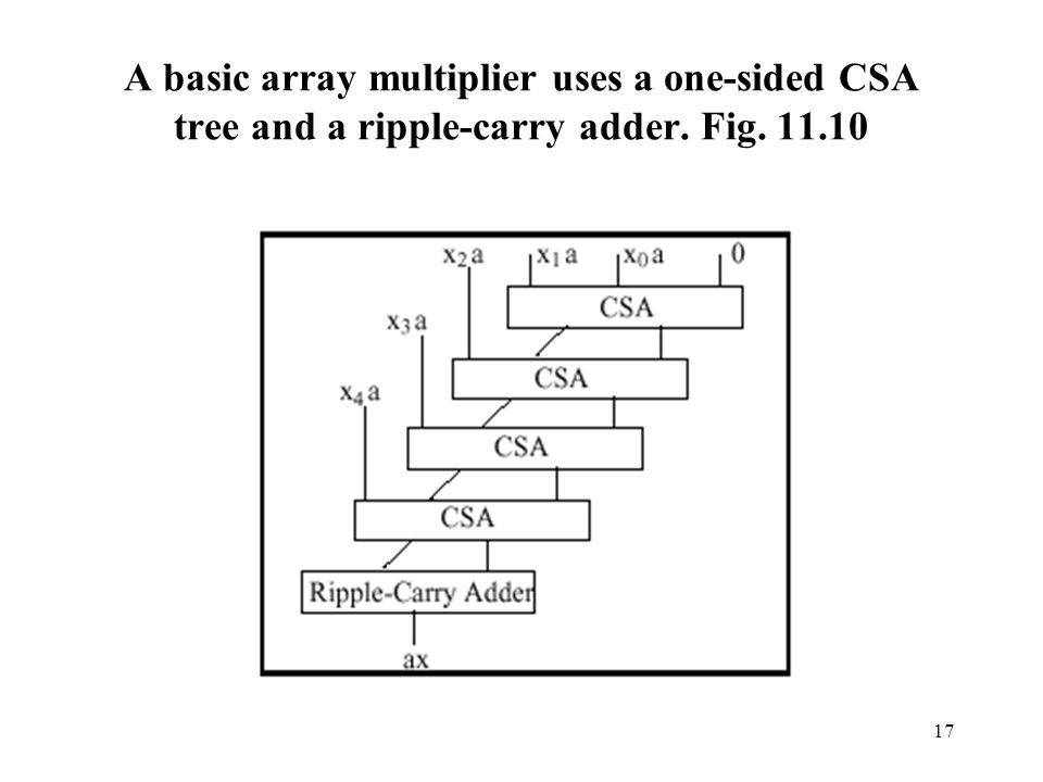 A basic array multiplier uses a one-sided CSA tree and a ripple-carry adder. Fig. 11.10