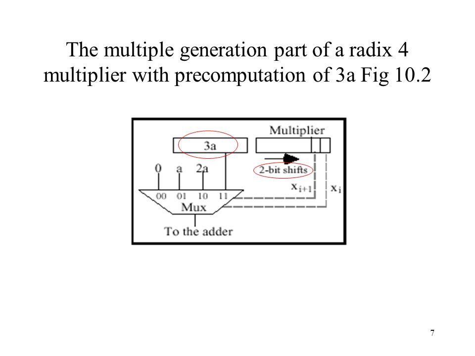 The multiple generation part of a radix 4 multiplier with precomputation of 3a Fig 10.2