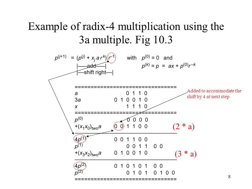 Example of radix-4 multiplication using the 3a multiple. Fig 10.3