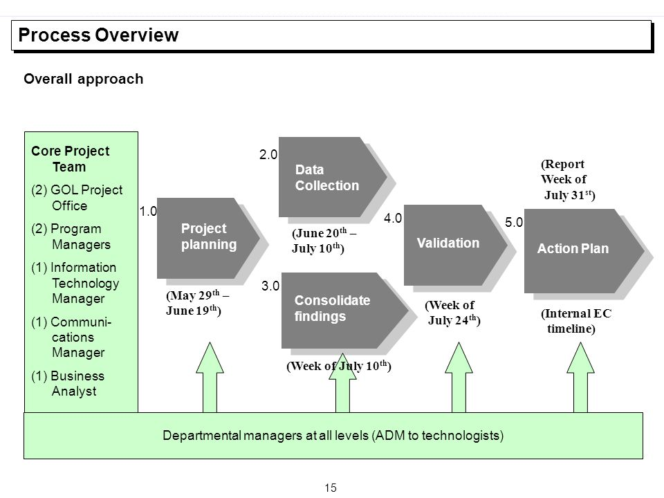 Departmental managers at all levels (ADM to technologists)