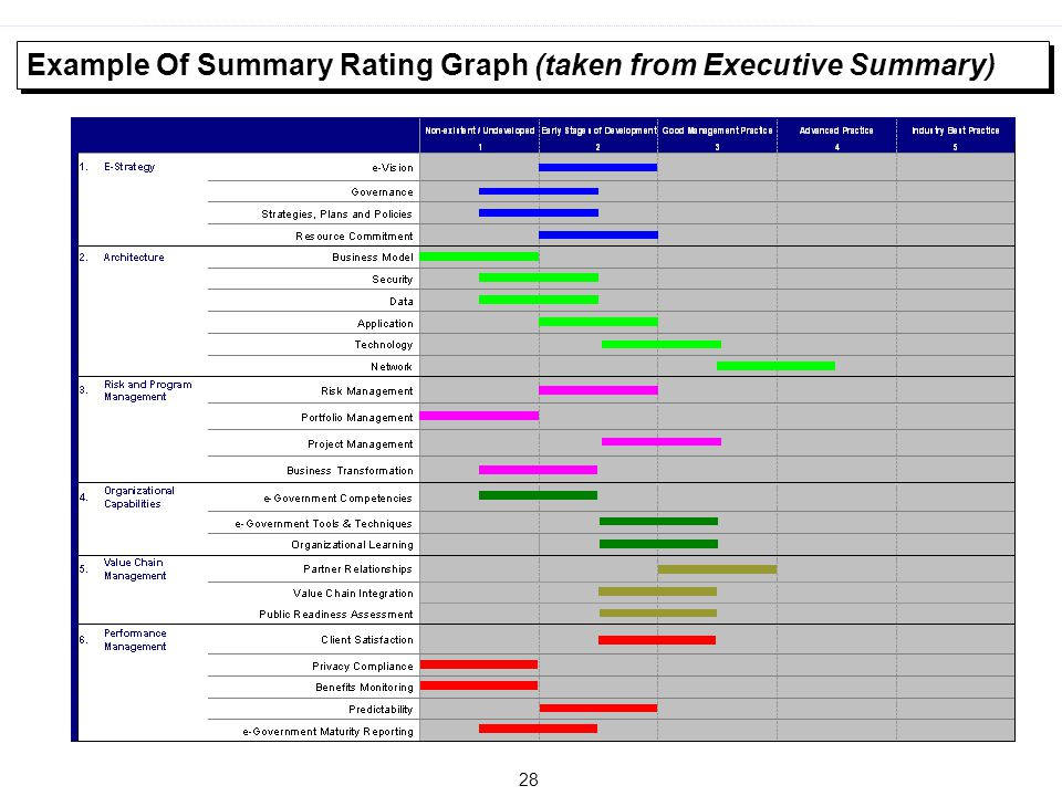 Example Of Summary Rating Graph (taken from Executive Summary)