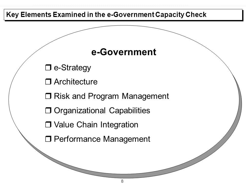 e-Government e-Strategy Architecture Risk and Program Management