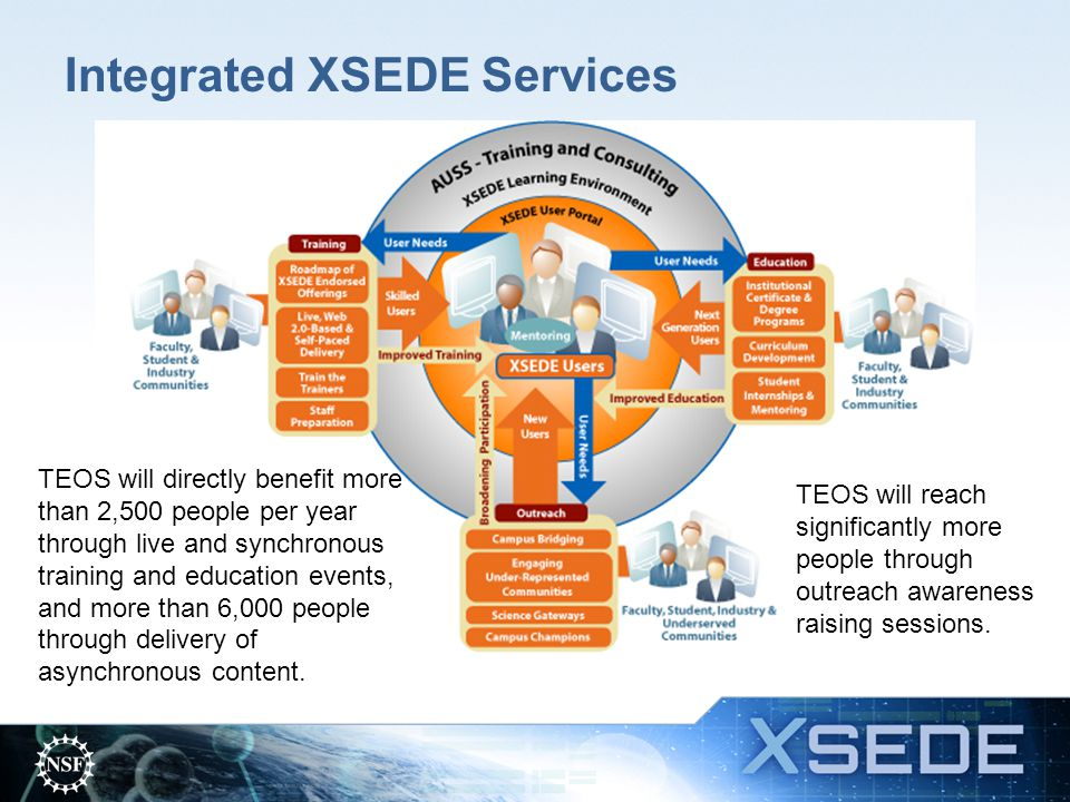 Integrated XSEDE Services