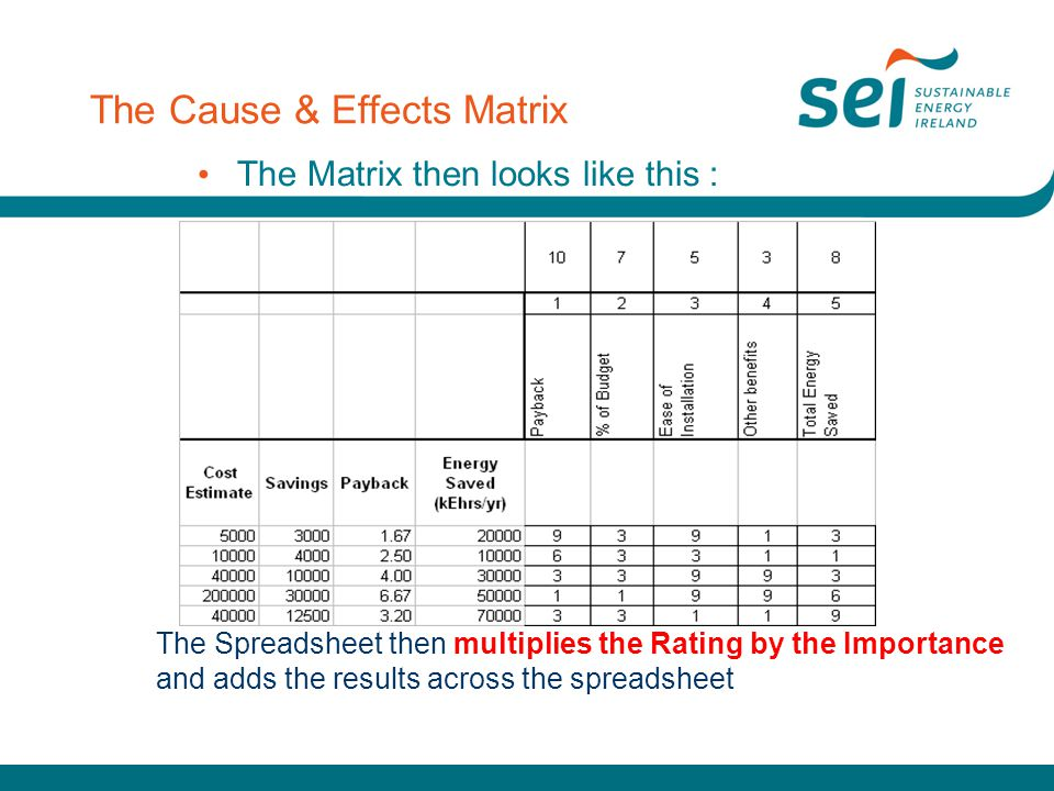 The Cause & Effects Matrix