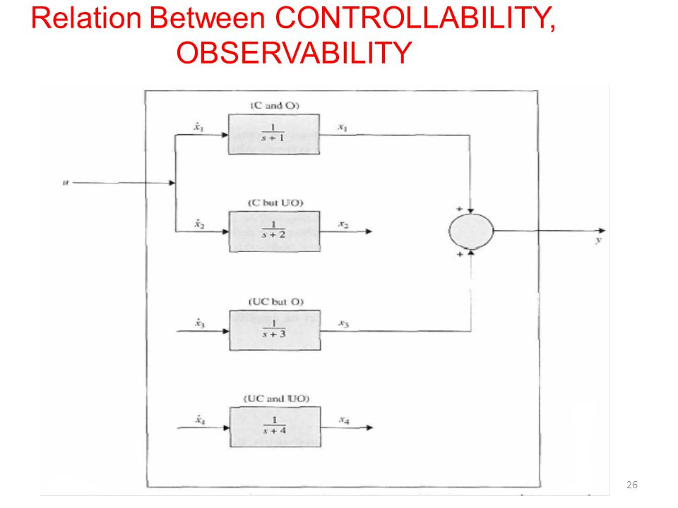 Relation Between CONTROLLABILITY, OBSERVABILITY