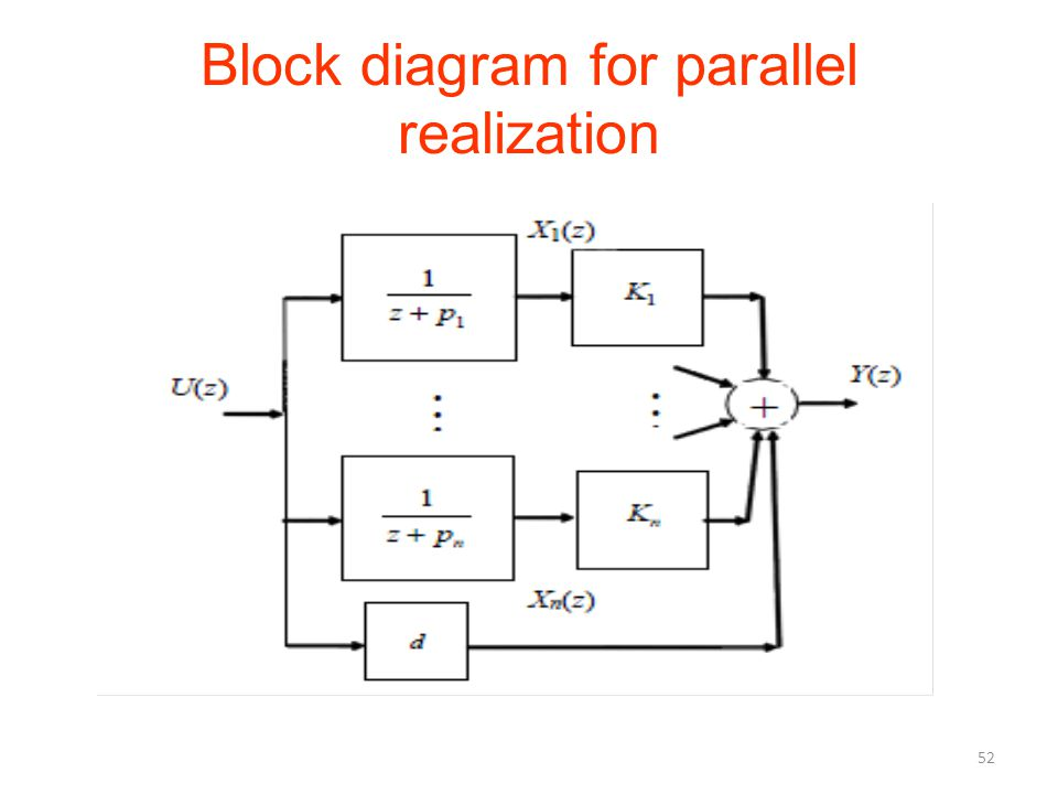 Block diagram for parallel realization