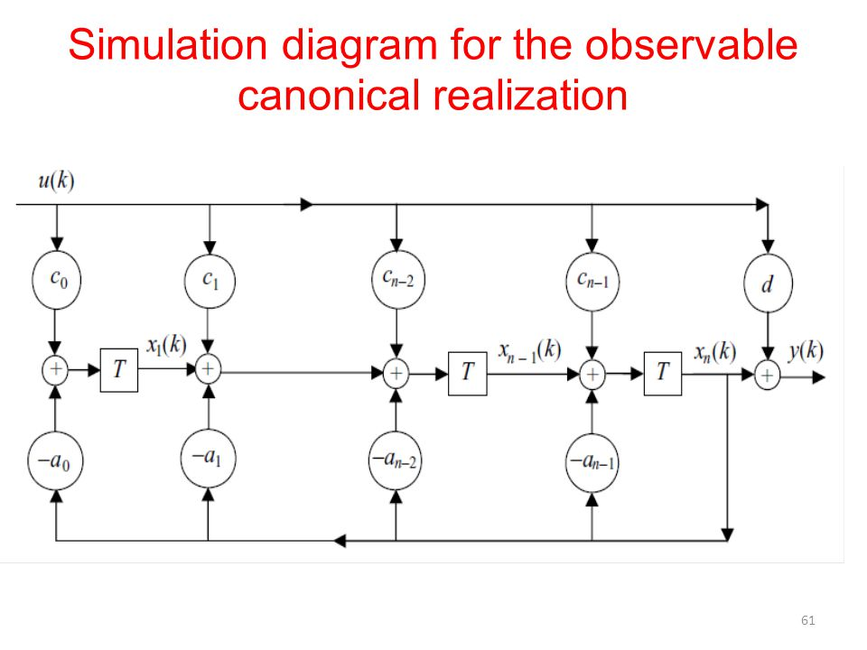 Simulation diagram for the observable canonical realization