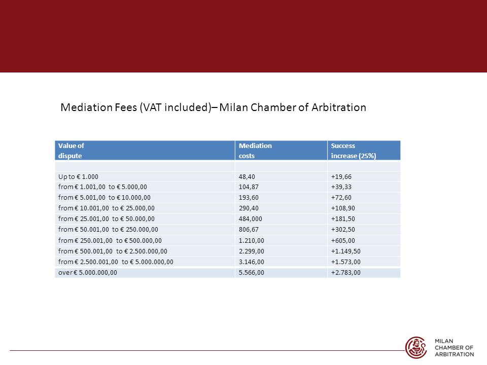 Mediation Fees (VAT included)– Milan Chamber of Arbitration