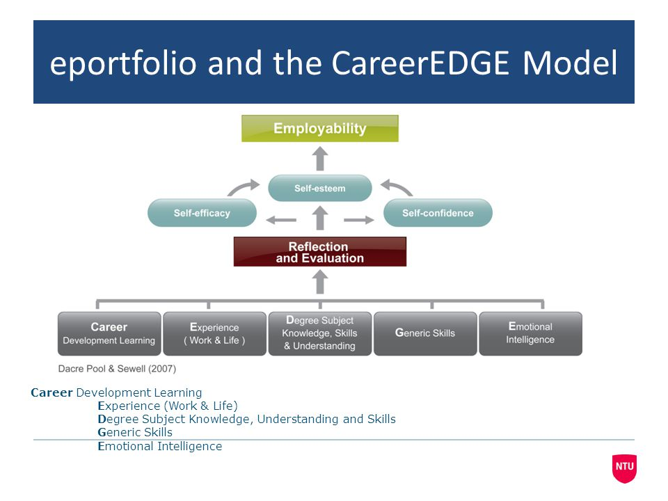 eportfolio and the CareerEDGE Model