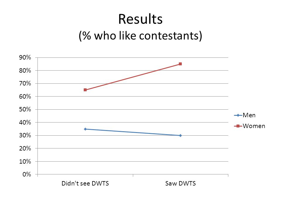 Results (% who like contestants)