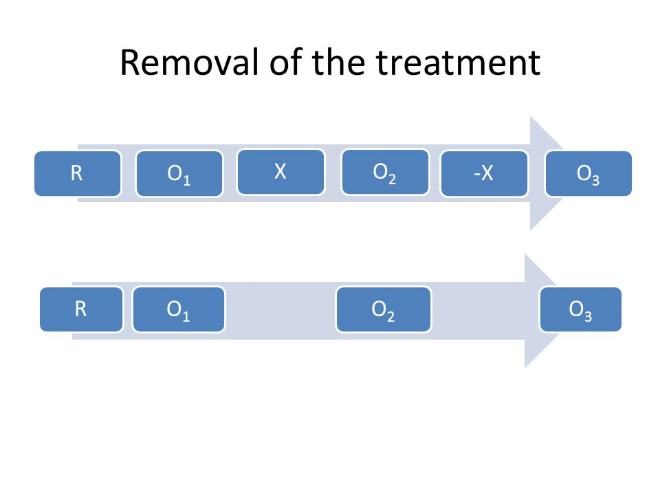 Removal of the treatment
