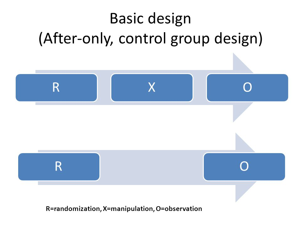 Basic design (After-only, control group design)