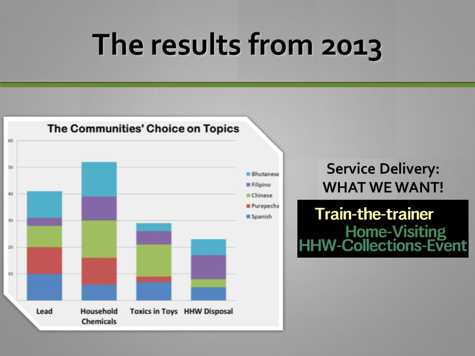 The results from 2013 Service Delivery: WHAT WE WANT!