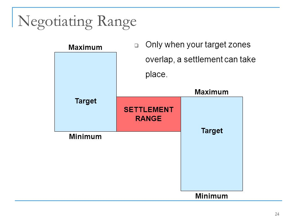 Negotiating Range Only when your target zones overlap, a settlement can take place. Target. Minimum.