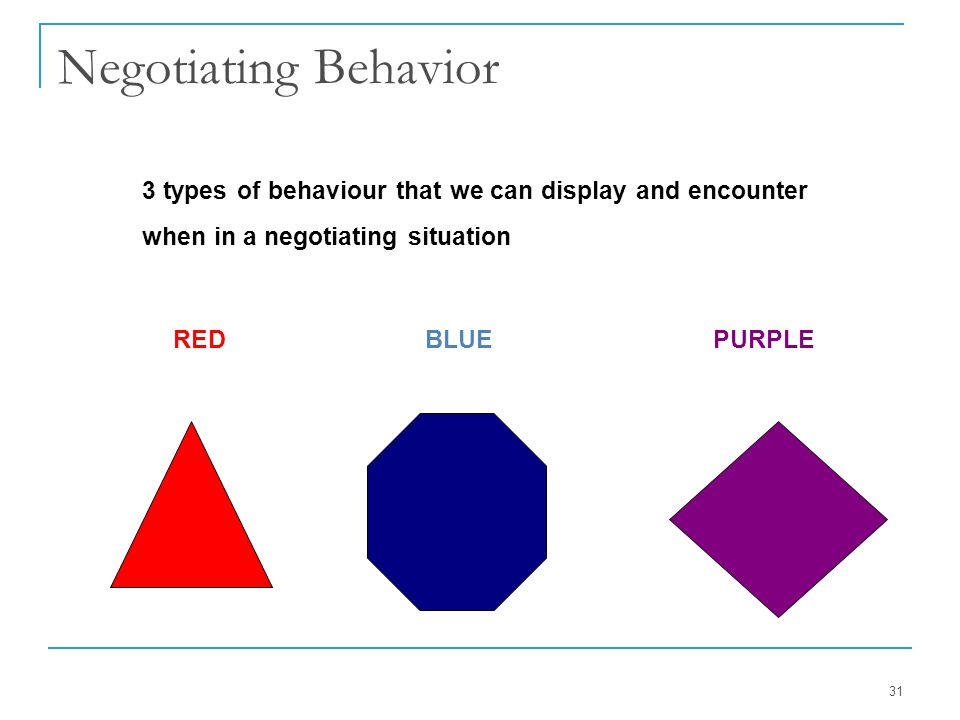 Negotiating Behavior 3 types of behaviour that we can display and encounter when in a negotiating situation.