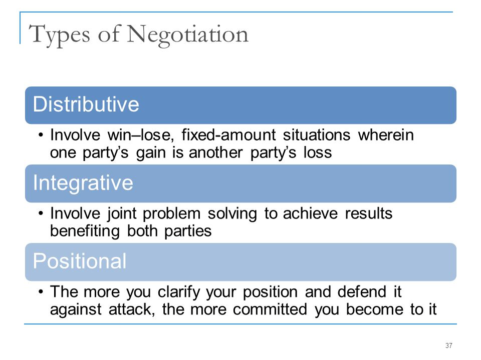 Types of Negotiation Distributive Integrative Positional