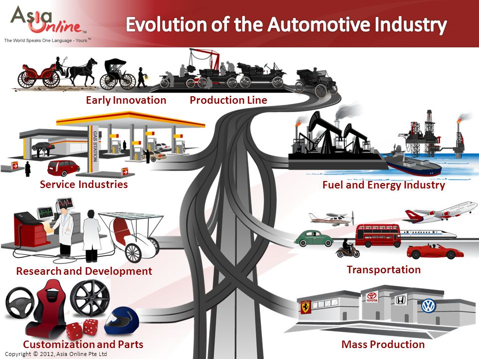 Evolution of the Automotive Industry
