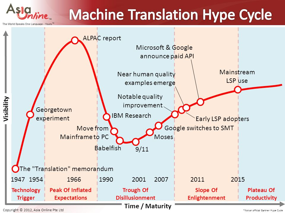 Machine Translation Hype Cycle