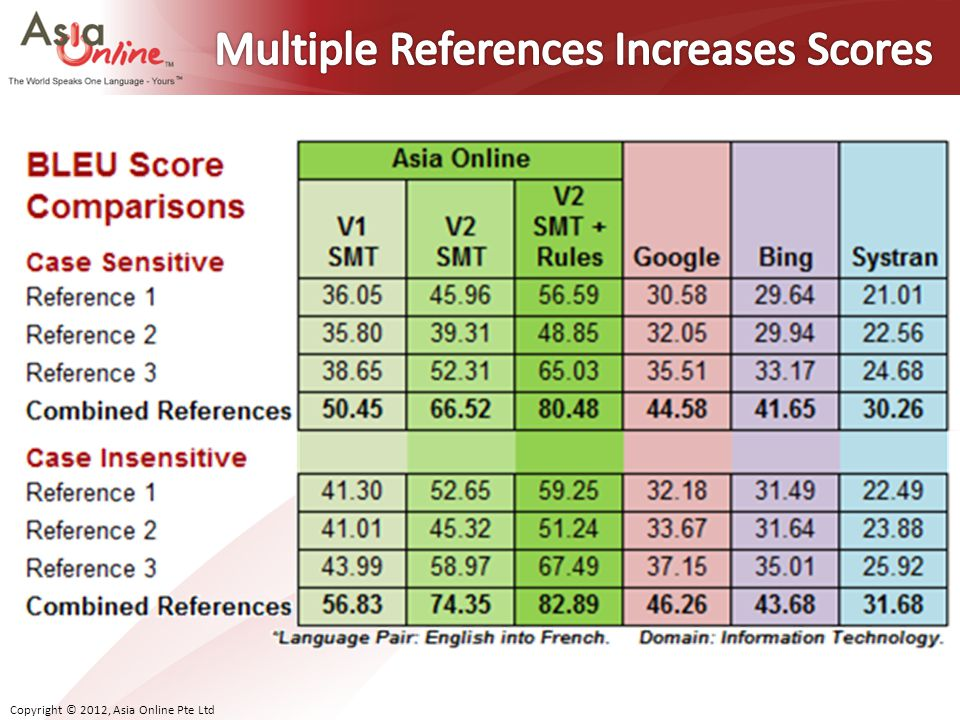 Multiple References Increases Scores