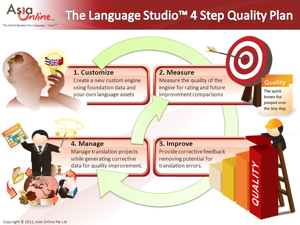 The Language Studio™ 4 Step Quality Plan