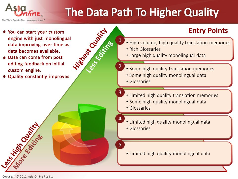 The Data Path To Higher Quality