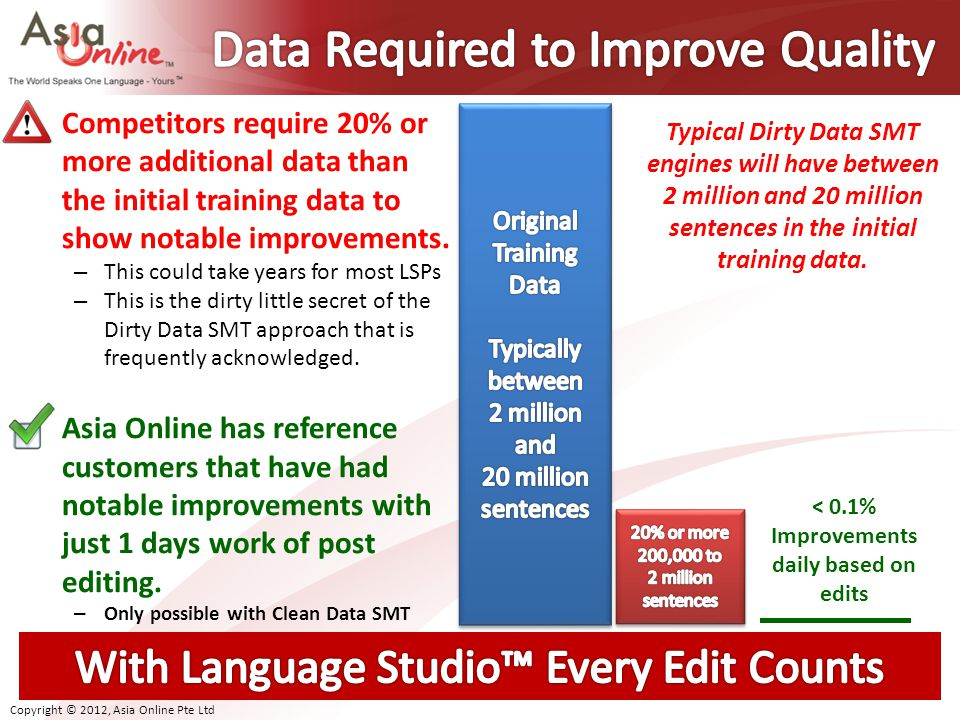 Data Required to Improve Quality