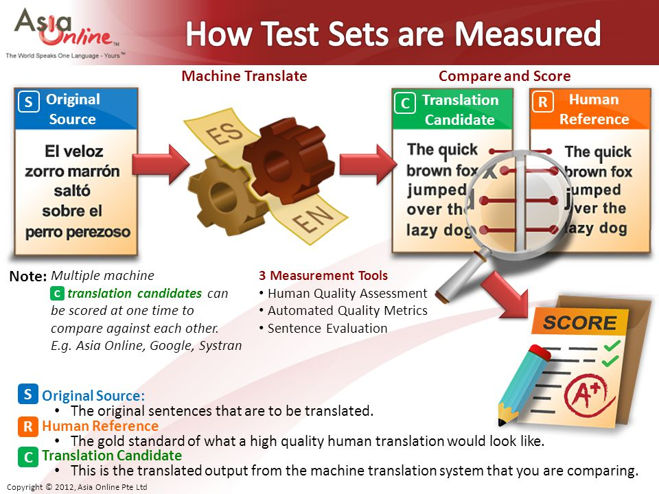 How Test Sets are Measured