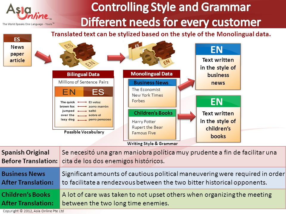 Controlling Style and Grammar Different needs for every customer