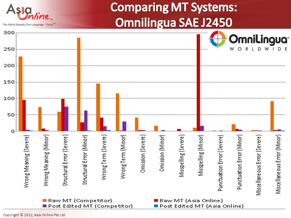 Comparing MT Systems: Omnilingua SAE J2450