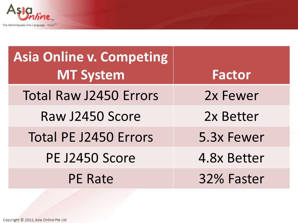 Asia Online v. Competing MT System