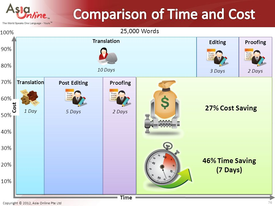 Comparison of Time and Cost