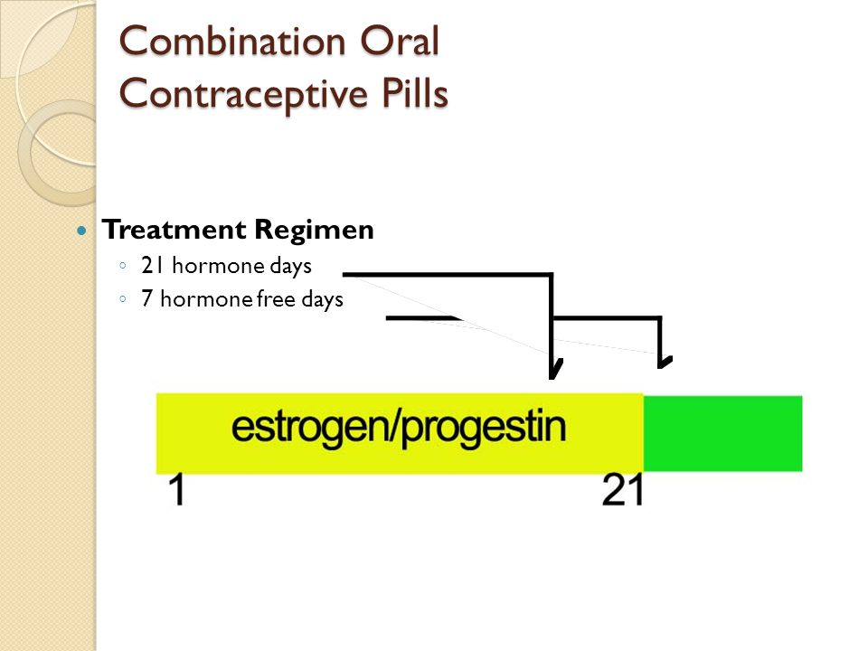 Combination Oral Contraceptive Pills