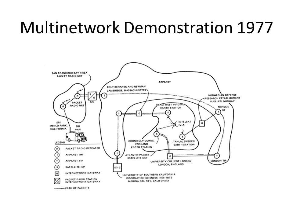 Multinetwork Demonstration 1977