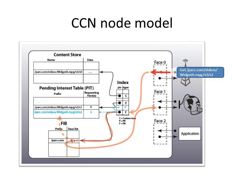 CCN node model Get /parc.com/videos/ WidgetA.mpg/v3/s2