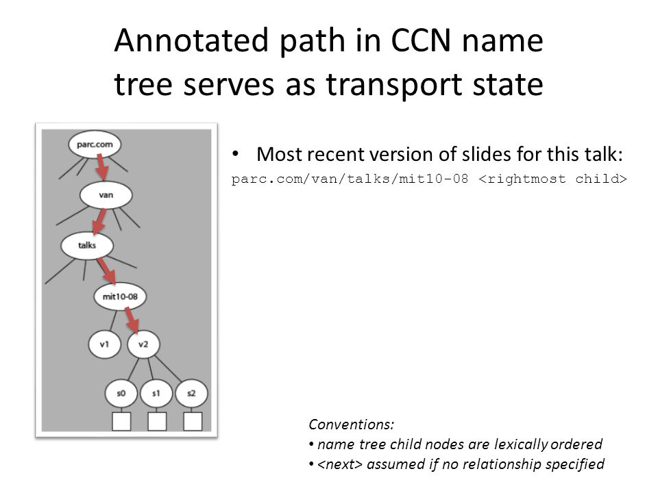 Annotated path in CCN name tree serves as transport state