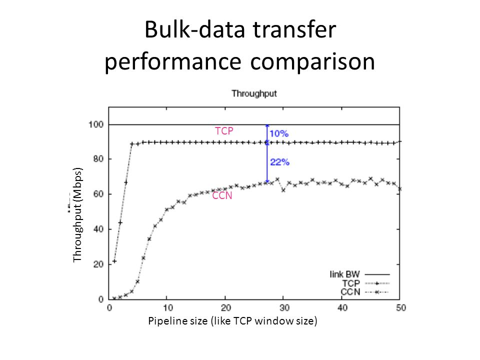 Bulk-data transfer performance comparison