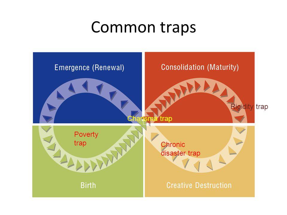 Common traps Rigidity trap Charisma trap Poverty trap