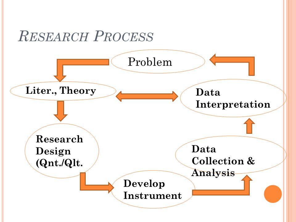 Research Process Problem Liter., Theory Data Interpretation
