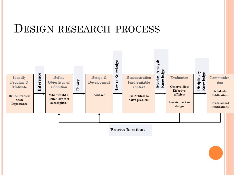 Design research process