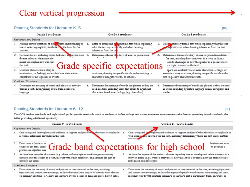 6-12 ELA – Bands to allow for flexibility in courses/models