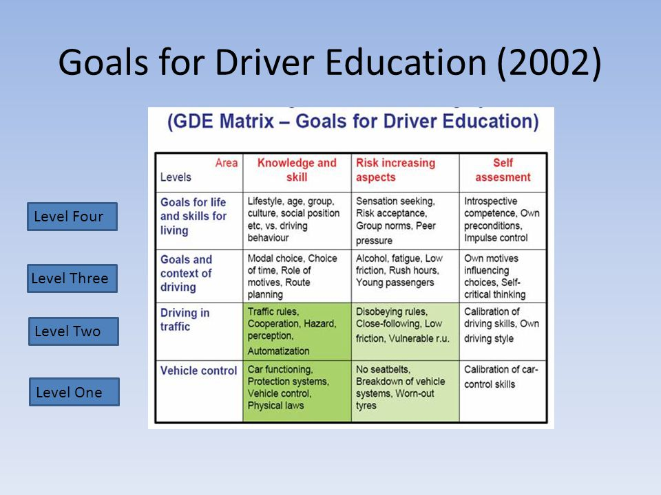 Goals for Driver Education (2002)