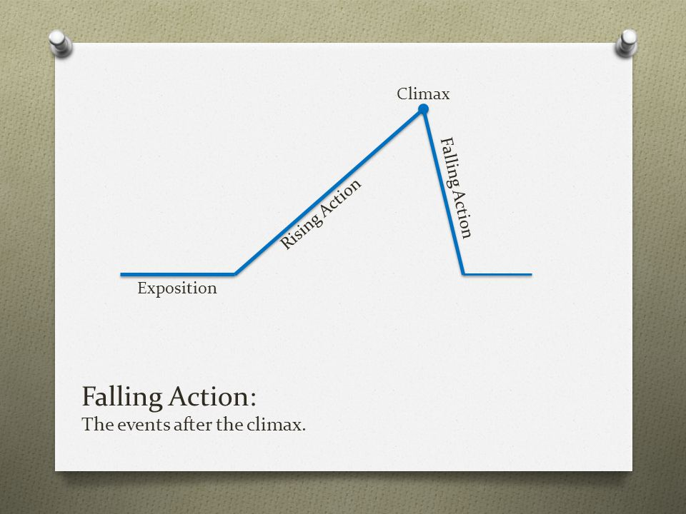 Falling Action: The events after the climax.