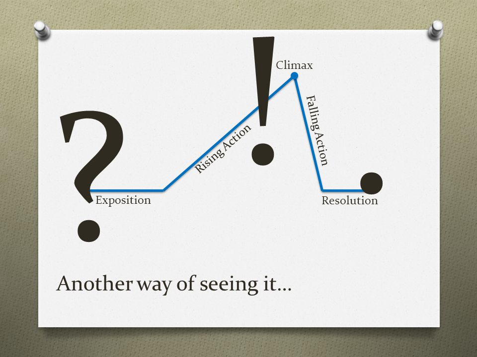 Another way of seeing it…
