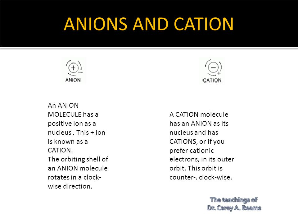 ANIONS AND CATION An ANION MOLECULE has a positive ion as a nucleus . This + ion is known as a CATION.