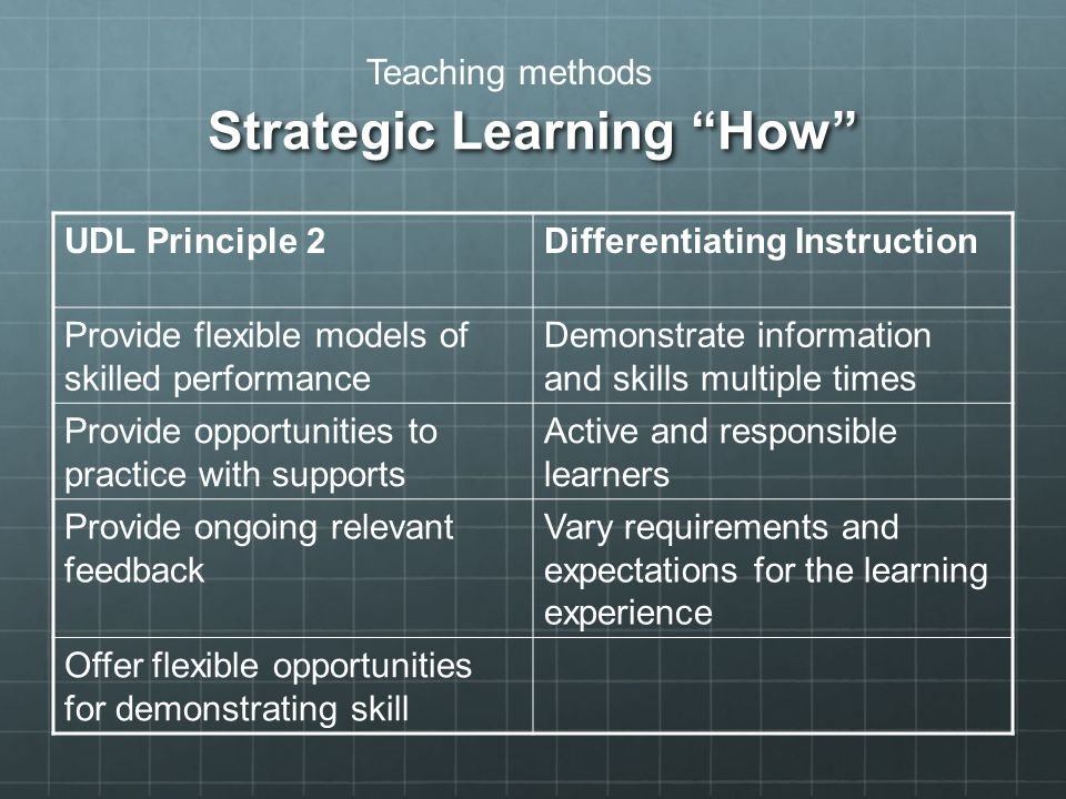 Strategic Learning How