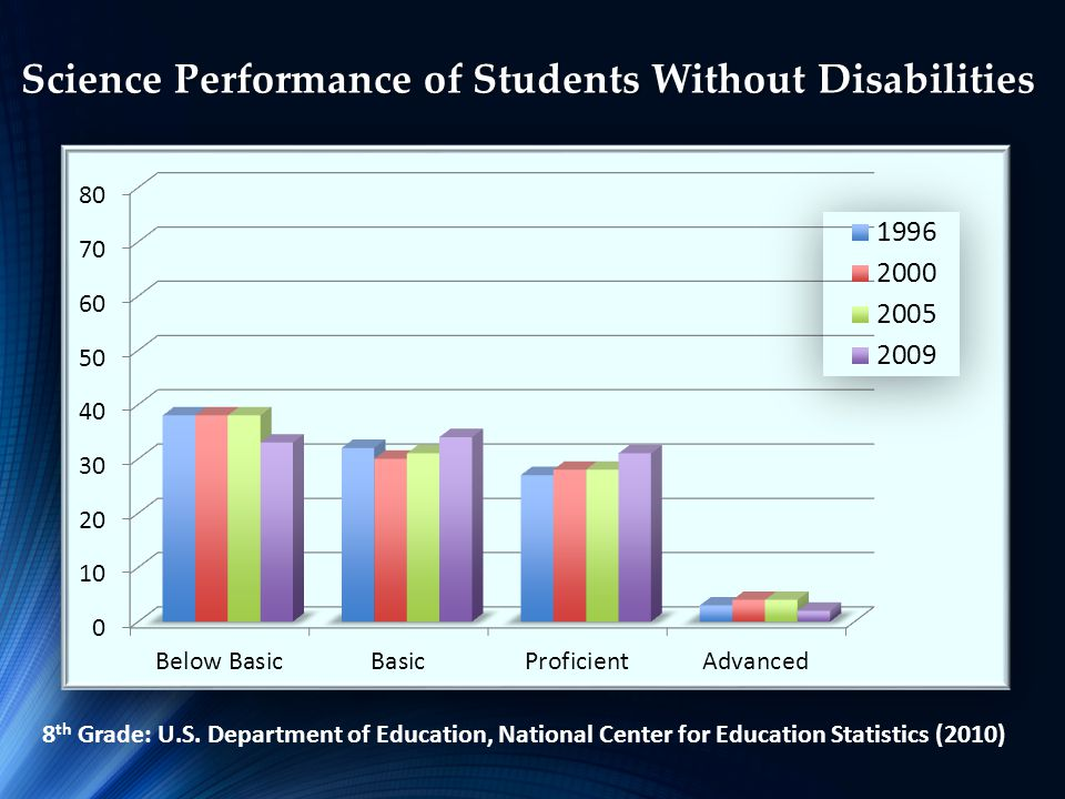 Science Performance of Students Without Disabilities